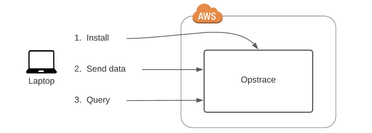 quick start overview diagram